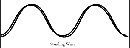 Standing Wavefrom